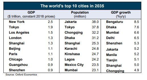 The world's top 10 cities in 2035