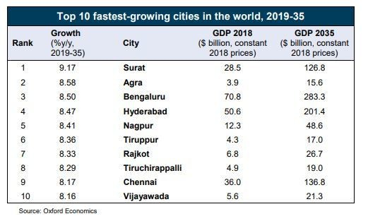 top 10 fastest growing cities in the world 2019-35