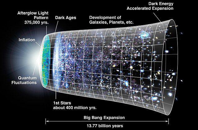 Origin of Universe in Hindu Philosophy