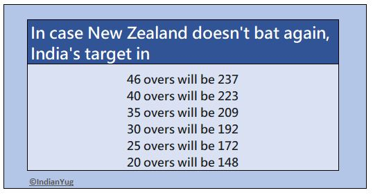 DLS Scenarios India Vs New-Zealand Semifinal