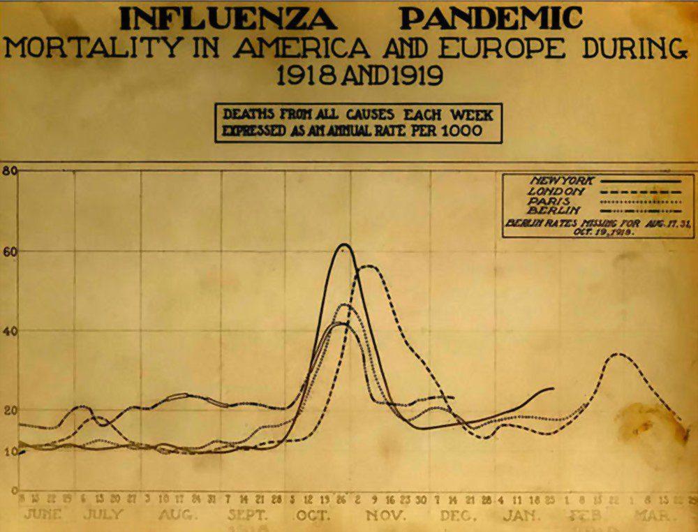 Spanish Flu death chart prepared in 1956