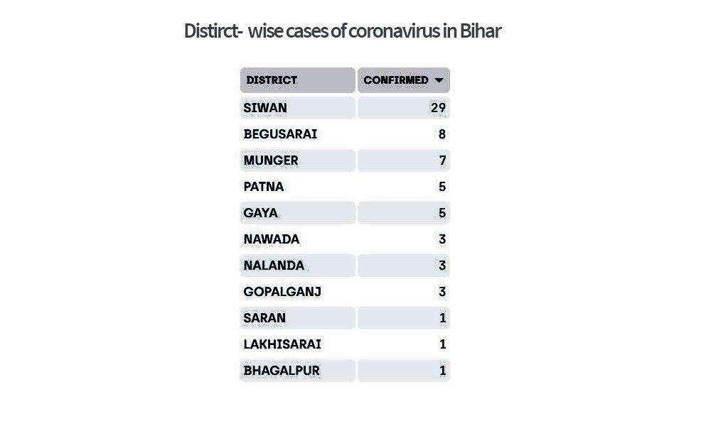 Distirct-  wise cases of coronavirus in Bihar