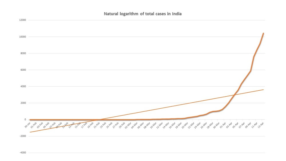 Natural logarithm of total cases in India