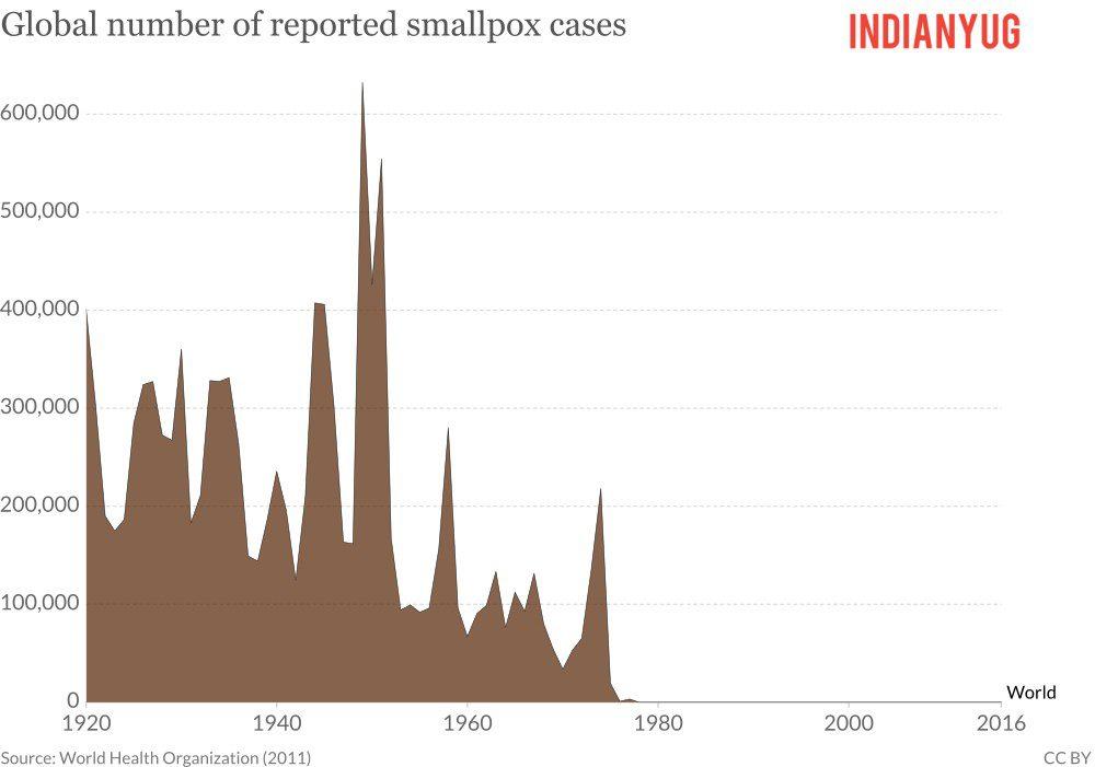Global Smallpox cases