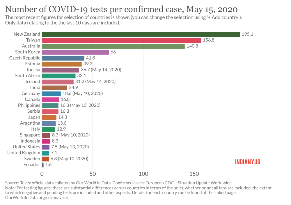 Number-of-COVID-19-test-per-confirmed-case-India-vs-other-countries