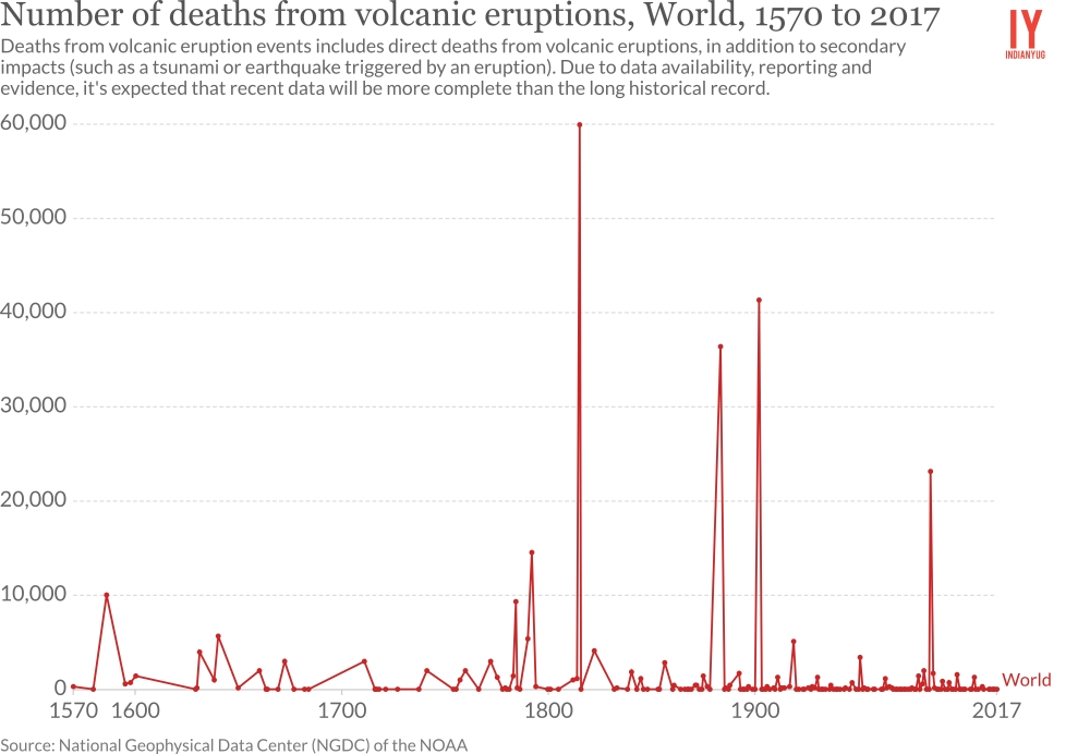 Number of deaths from volcanic eruptions, World, 1570 to 2017