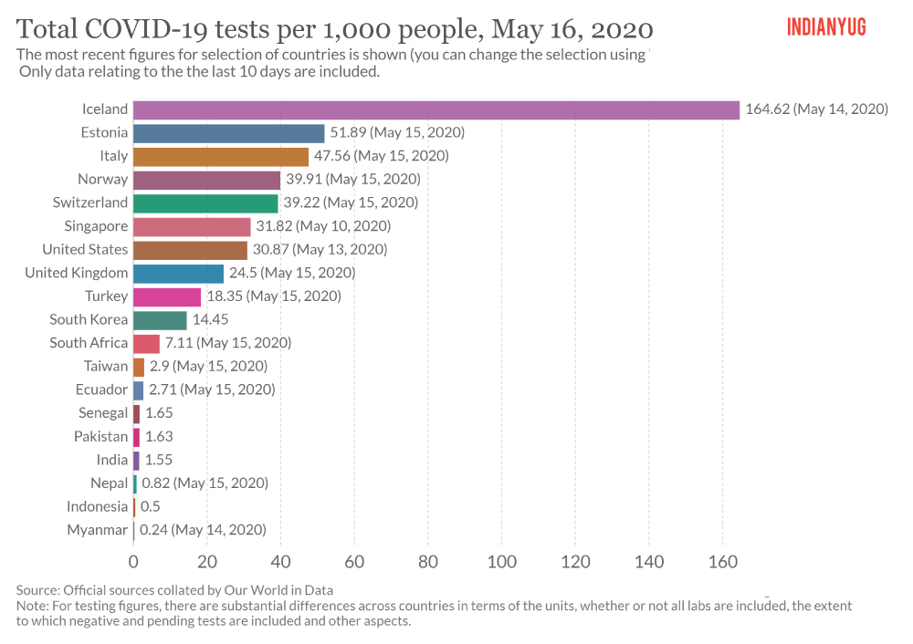 Total COVID-19 tests per 1000 people India vs other countries