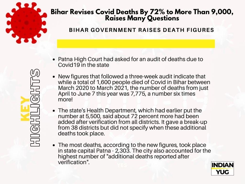 BIHAR GOVERNMENT RAISES DEATH FIGURES