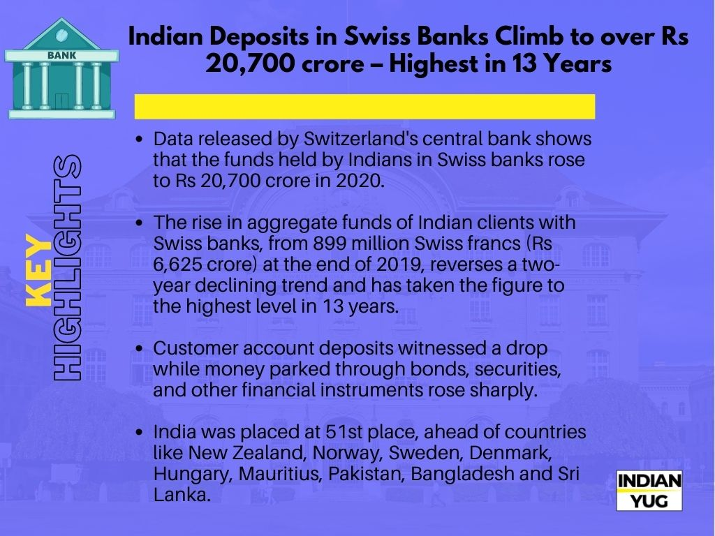 Key Highlights of Indian Deposits in Swiss Bank Increased
